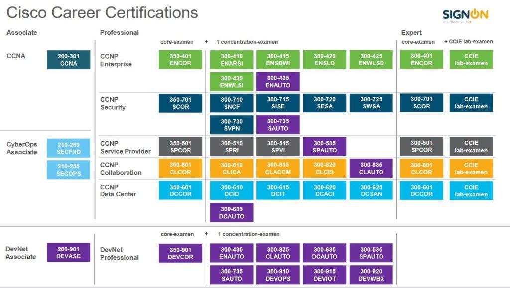 cisco certificaat